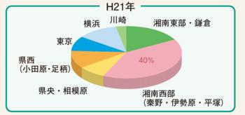 入院患者さまの居住地域 平成21年