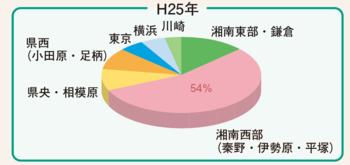 入院患者さまの居住地域 平成25年