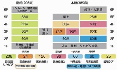 平成26年10月からの新病棟編成(予定)