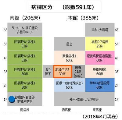 地域包括ケア病棟 病棟区分図
