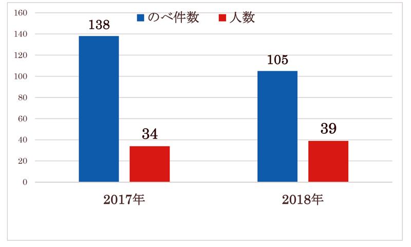 2017年度~2018年度にご利用された患者さまののべ件数・人数