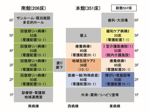 2019年4月病棟・療養床編成図